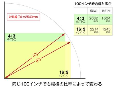同じインチサイズでも縦横比率(アスペクト比)によって大きさが変わります