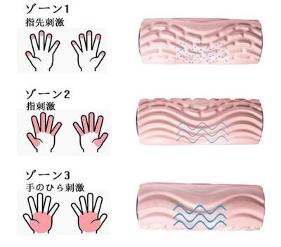 電動フォームローラー(ストレッチローラー電動)手のひら・指・指先のようなマサージ効果